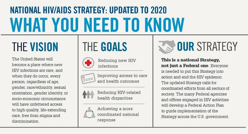 The National HIV/AIDS Strategy Updated to 2020